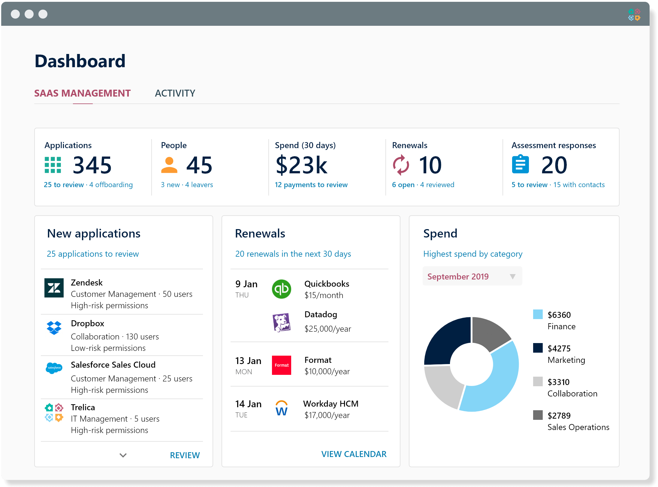 SaaS management dashboard showing application usage, approvals and renewals