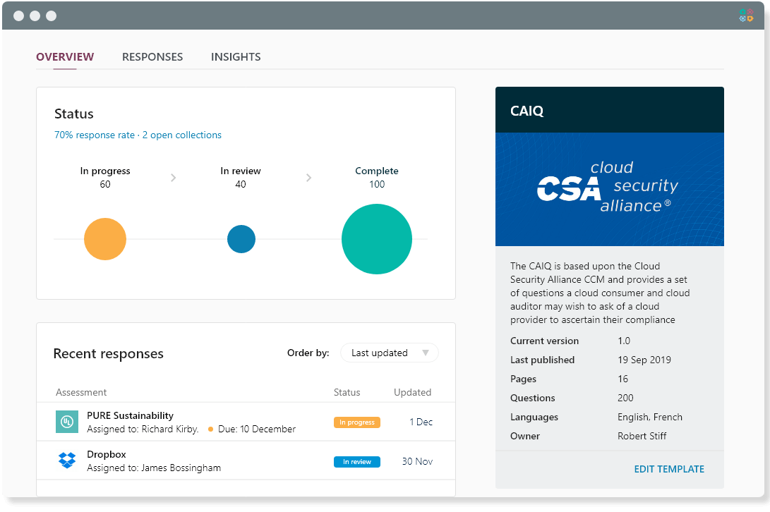 Management dashboard for a CSA CAIQ infosec assessment