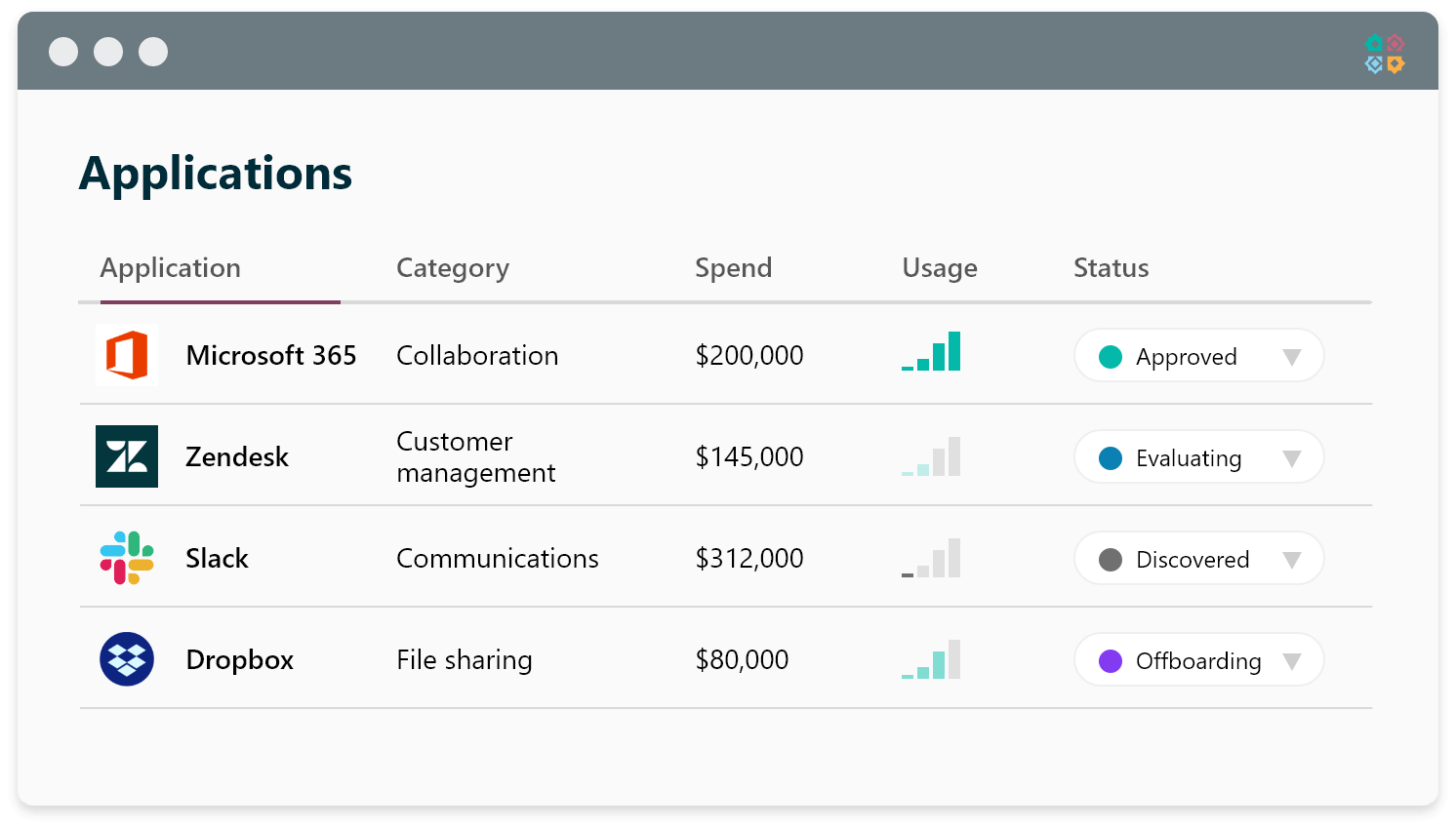 SaaS inventory with spend and usage details