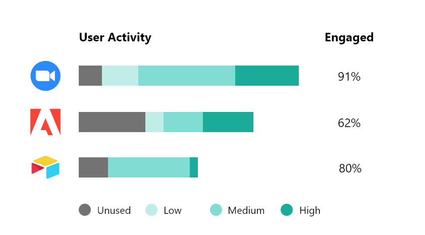 Chart showing user engagement levels for SaaS apps